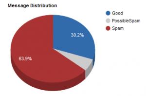 MrMail antiSpam report 2016